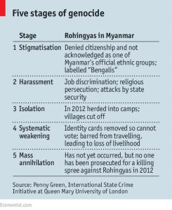 Taken from The Economist